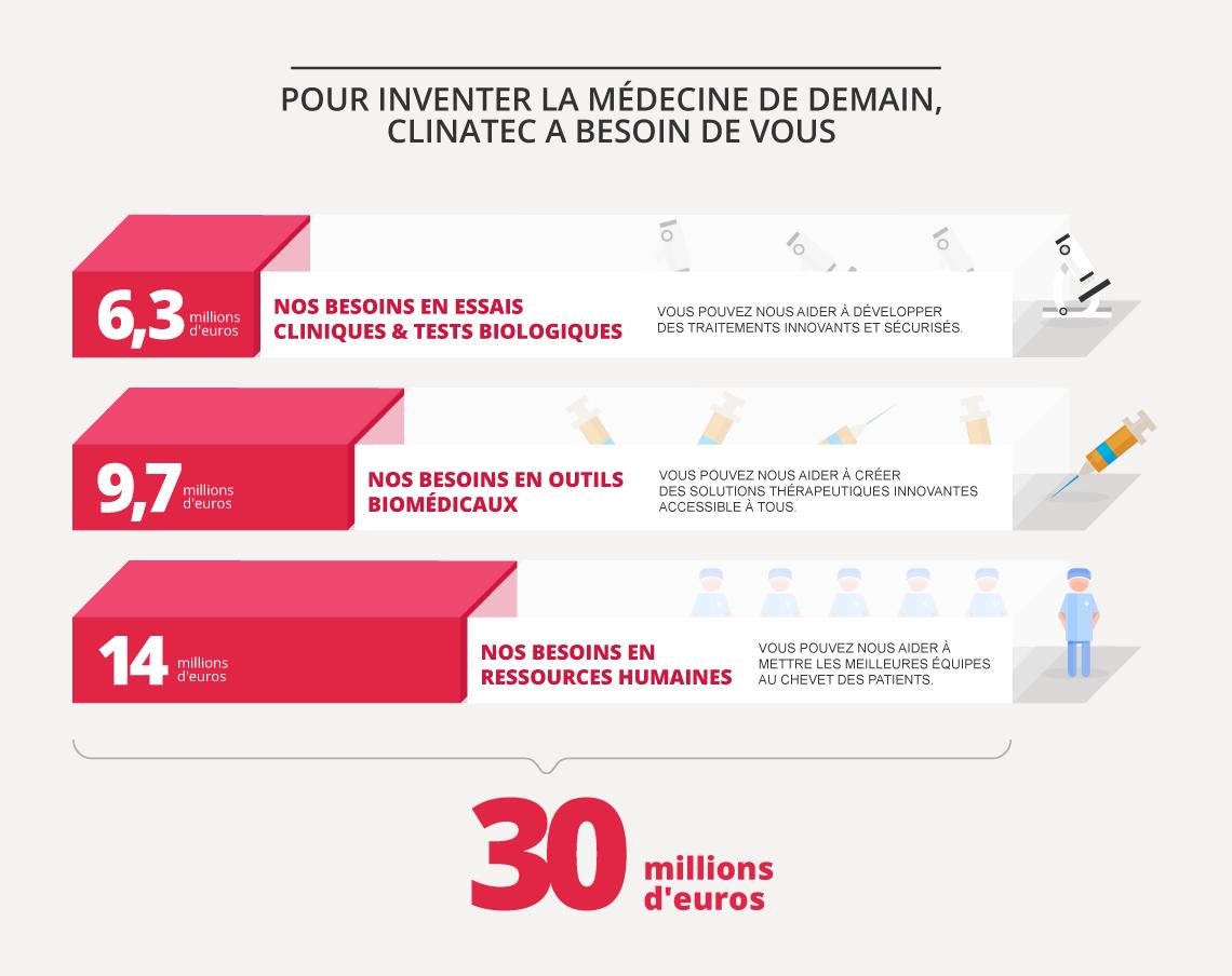 Nos besoins en mécenat : 6,3 millions d'euros en essais clinique et tests biologiques, 9,7 millions d'euros en outils biomédicaux et 14 millions d'euros en ressources humaines.