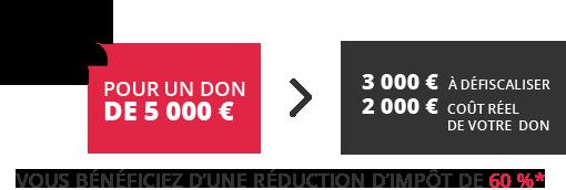 Pour 1000000€ de dons, le coût réel du don est de 400000€. Vous bénéficiez d'une réduction de 60% dans la limite de 0,5% du chiffre d'affaire Hors Taxes.