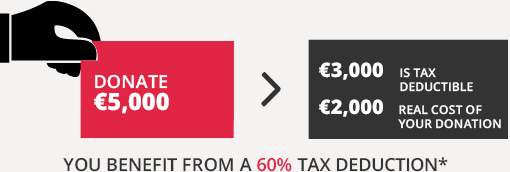 Donate €5,000, €3,000 is tax deductible, Up to 0.5% of your company's fiscal year revenue, before VAT. If your tax deduction exceeds this threshold value, it can be carried forward for up to five years. In France, the tax rebate applies to corporate income taxes as well as income taxes for the self-employed who declare their incomes as BIC (Industrial and commercial profits) or BNC (Non commercial profits).