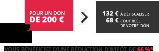 Pour 1000000€ de dons, le coût réel du don est de 400000€. Vous bénéficiez d'une réduction de 60% dans la limite annuelle de 20 % de votre revenu imposable.